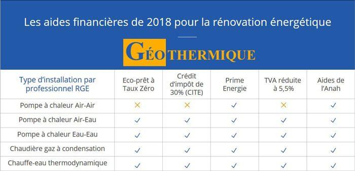 Aides rénovation 2018